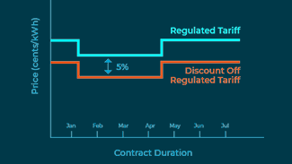 Discount Off Tariff (DOT) Plan
