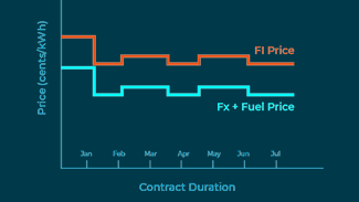 Fuel Indexed Plan